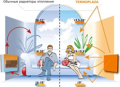 Преимущества использования инфракрасного электрического отопления