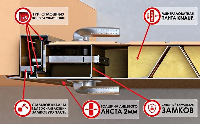 Входная дверь толщина стали 2 мм