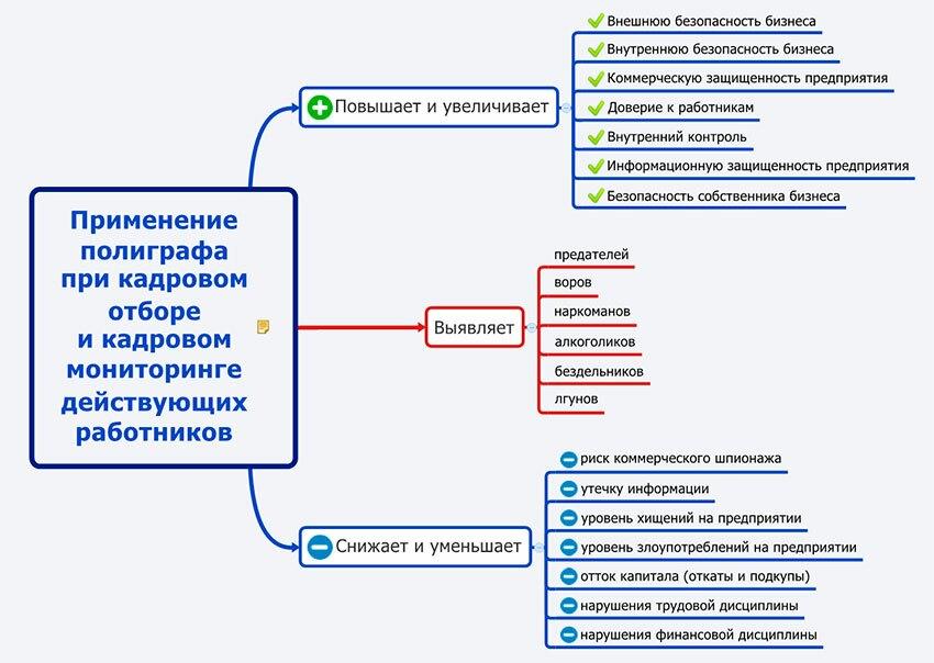 схема по проверка на полиграфе по отбору кадров