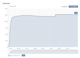 Результат привлечения людей на мероприятие ВКонтакте