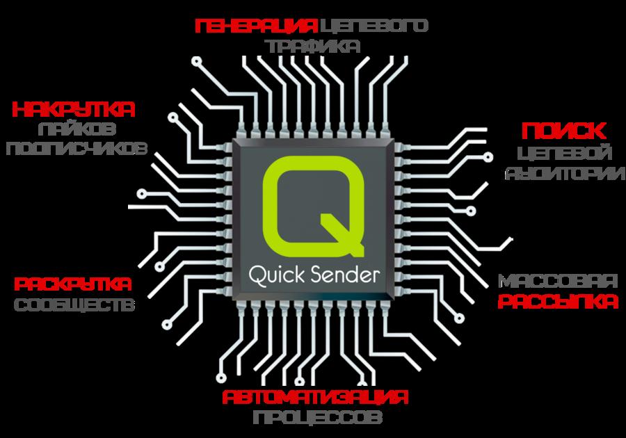Функции программы QuickSender