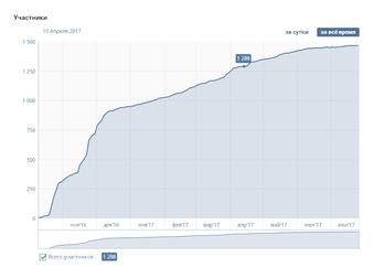 Результат продвижения сообщества ВКонтакте
