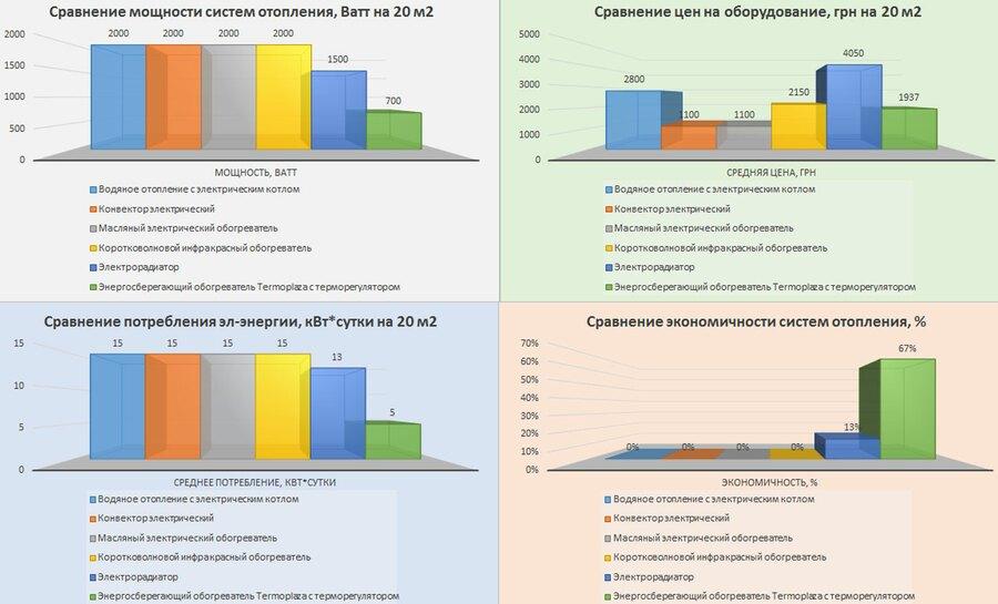 Инфографика Termoplaza