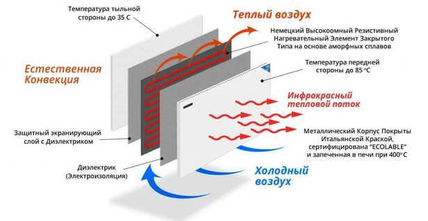 Принцип работы инфракрасного обогревателя Termoplaza